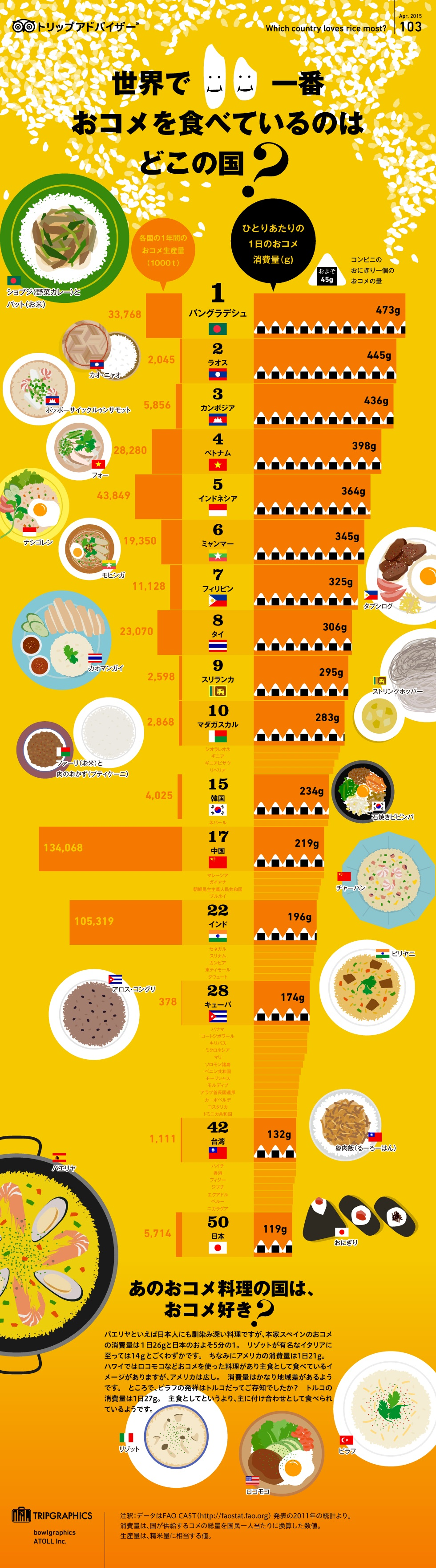 世界、お米の消費量ランキング